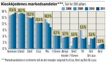 Narvesen slår Statoil for første gang