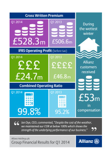 Allianz financial figures Q1 2014 infographic