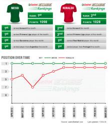 Avståndet mellan Messi och Ronaldo minskar!