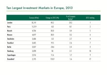 London all time high i investeringsvolym 2013