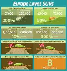 AWD & SUV fakta