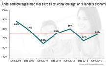 Optimistisk syn på nya året bland småföretagarna
