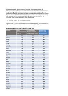 Samtliga kommuners resultat i rapporten