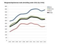 Den nedåtgående trenden är bruten - Marknaden för skogsmark har stabiliserats under 2014