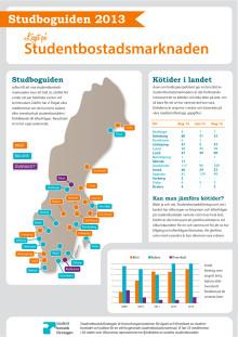 Infografik: Studboguiden 2013