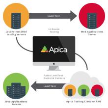 Apica lanserar kraftfulla lasttestverktyget Apica ZebraTester