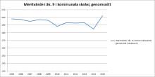 Positivt skolresultat i Sundsvalls kommunala skolor – bästa meritvärdet på 10 år
