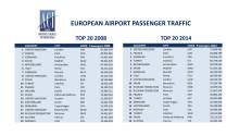 Topp 20 lufthavner i Europa