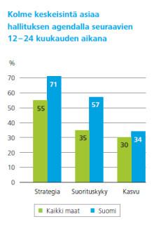 Deloitten tutkimus: Yritysten hallitukset keskittyvät nyt kasvuun