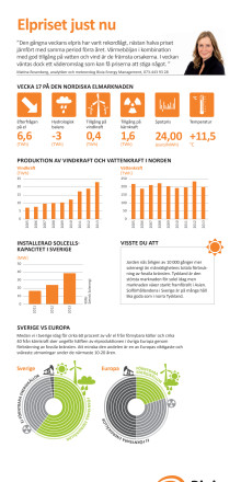 Elpriset vecka 17, infografik