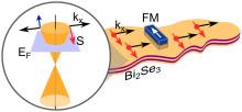 Spinnströmmar på en topologisk isolator har uppmätts elektriskt vid rumstemperatur