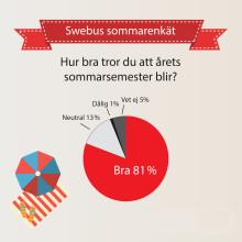 Swebus sommarenkät: 8 av 10 tror på en bra semester i år