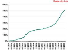 Kaspersky Lab släpper ny rapport om mobil säkerhet