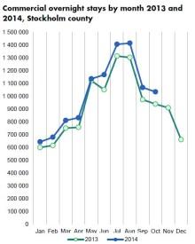 Gästnätter: Stockholm ökar 10 procent i oktober 2014