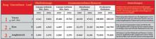Toyota Material Handling Finland Oy - Toyotan asema maailman suurimpana trukkivalmistajan vahvistui entisestään