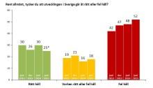 Ipsos opinionsmonitor: Majoritet av väljarna anser att Sverige är på fel väg