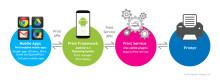 Epson gir hjemme- og firmabrukere en intuitiv mobil utskriftsopplevelse med Mopria-sertifiserte alt-i-ett-skrivere