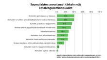 Kysely: Suomalaiset haluavat mukavat ja turvalliset kesärenkaat - todellisuus on jotain muuta