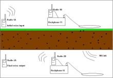 Kommunikation genom berg, vatten, betong