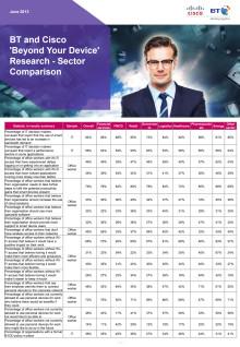 BT / Cisco - Beyond Your Device Research - Jämförelse mellan sektorer