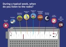 The spirit of radio - uncovered