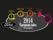 Uudet tuotteet kasvattivat Euroopan Fordin markkinaosuutta – Suomessa Transit-tuoteperheen fantastinen vuosi