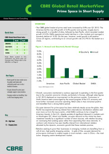 CBRE Global Retail Marketview