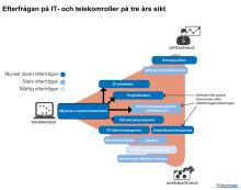 Akut och strukturell kompetensbrist i IT- och telekomsektorn