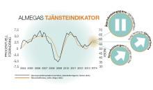 Tjänsteproduktionen håller uppe BNP-tillväxten