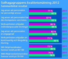 Solhagagruppens verksamheter får höga betyg i oberoende kvalitetsmätning