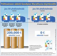 """Goodyearin """"Dream Team"""" voi tuottaa kuljetusyrityksille yli 200 000 euroa säästöä vuodessa"""