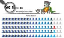 Atcore udgiver endnu flere statistikker omkring danskernes brug af sociale medier.