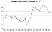 Lokalbarometern: Minskat utbud av lokaler i Sverige