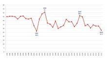 DN/Ipsos: Historiskt lågt stöd för S på 1 maj