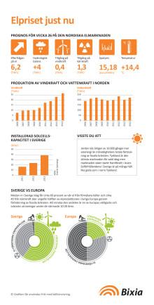 Lägre elräkning första halvåret 2015 – halva priset jämfört med 2011