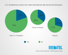 New Rebtel Mobile Device survey Shows that 20 Million American Smartphone Owners Spend Approx. $37.8 Billion Annually On International Calls