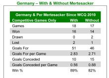 Inför kvalmatchen Tyskland – Sverige – Mertesacker högpresterar för bade club och land