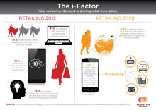 """Nya, smarta konsumenter, """"I-cons"""", driver på tempot inom detaljhandeln"""