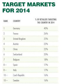 Sverige intressant för internationella retailers