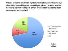 hbtq-enkät statistik