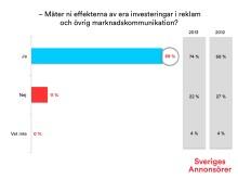 Kraftig ökning av annonsörer som mäter effekten av reklamen