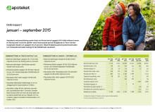 Apotekets delårsrapport: januari - september 2015