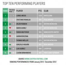 Zlatan med på topp 10 i Castrol Edge Rankings!