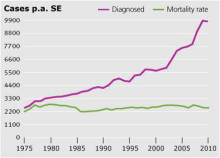 Chundsell Medicals tar in 5 MSEK för utveckling av nytt prostatacancertest