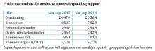 Apoteksgruppen ökar omsättningen på hårt konkurrensutsatt marknad