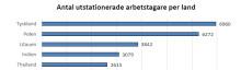 Tyskland och Polen toppar listan över utstationerad arbetskraft