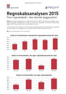 Regnskabsanalysen 2015 - faktaark for byggesektoren