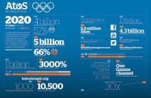 Big Data? No at London 2012, it's REALLY Big Data!