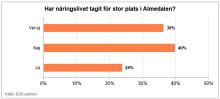 1 av 4 tycker att Almedalen förlorat sin kraft som politisk arena