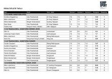 Resultater NM wushu 2014 taolu